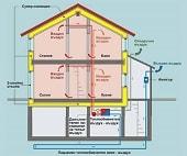 Комбинирани хоризонтални системи за отопление