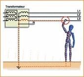 Принципи при проектиране и изпълнение на електрически инсталации