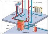 Системите за отопление