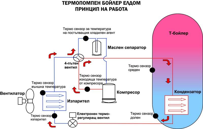 Термопомпен бойлер Елдом