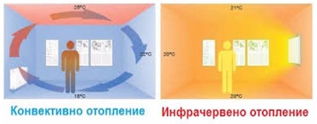 Инфрачервени конвектори