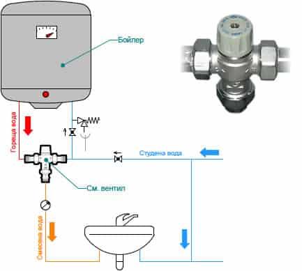 Смесителен вентил - термостатен