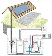 Гравитационни системи за отопление