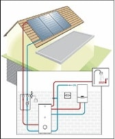 Основни отстояния при отоплителни инсталации