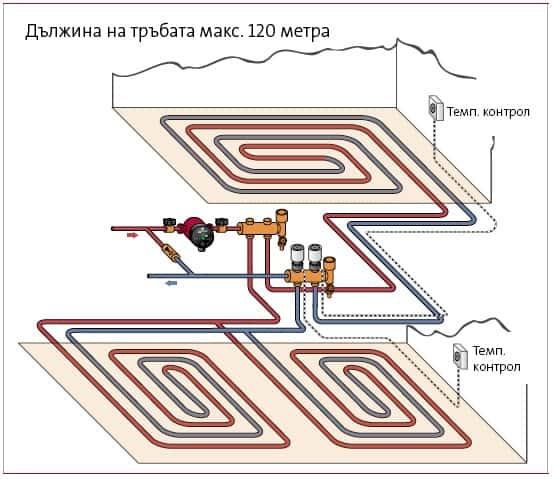 Конструкция на подовото отопление