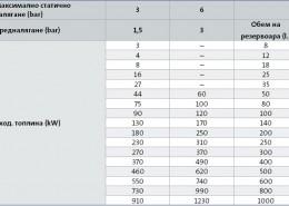 Изчисление на разширителни съдове за отоплителни системи