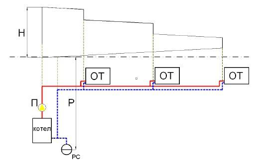 Разпределение на налягането в системите за отопление