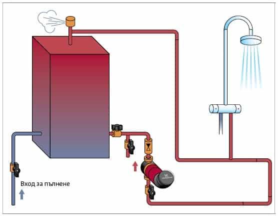 Циркулационни помпи за вода