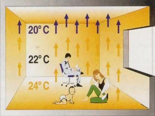 Локално отопление