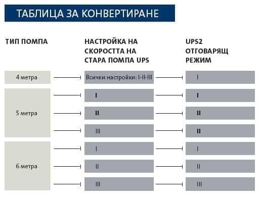 Циркулационна помпа GRUNDFOS UPS2