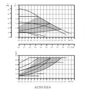 Електронна циркулационна помпа Bisolid AUTO