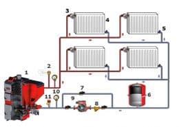 Затворена система за отопление