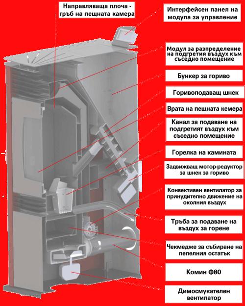 Пелетнa каминa топловъздушнa PONY PS 9D