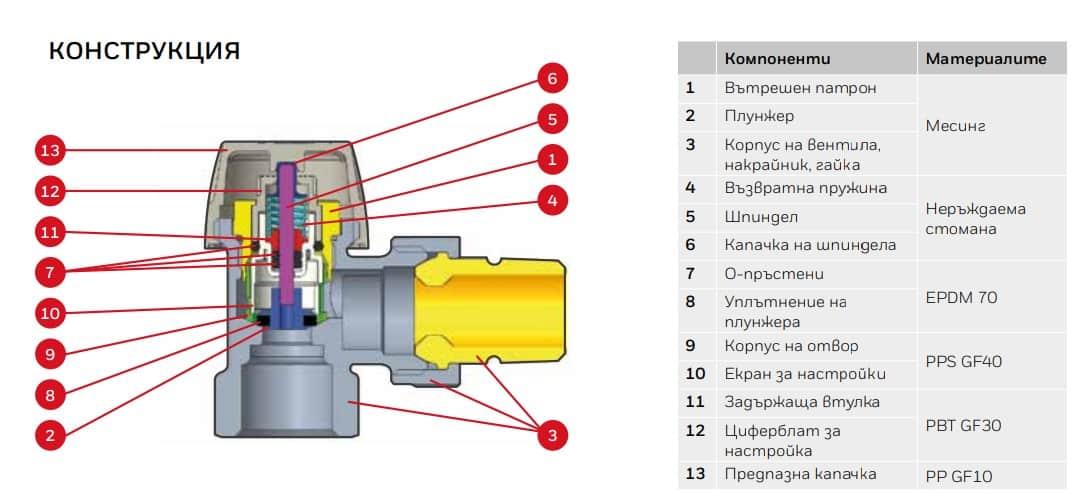 Термоклапан Honeywell прав комплект f16